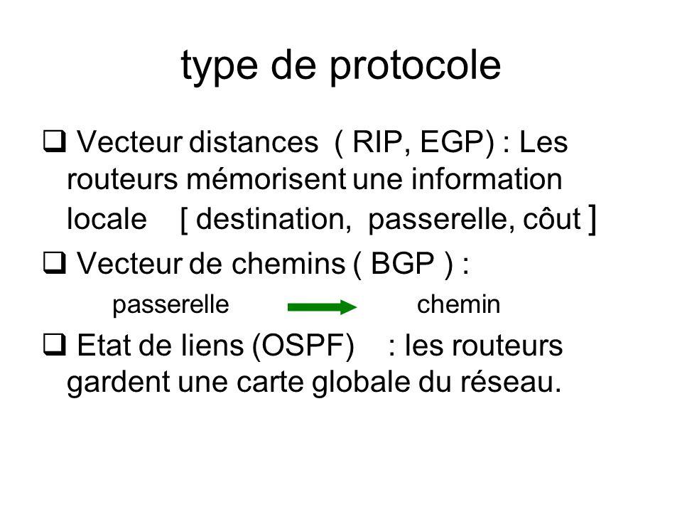 type de protocole Vecteur distances ( RIP, EGP) : Les routeurs mémorisent une information locale [ destination, passerelle, côut ]